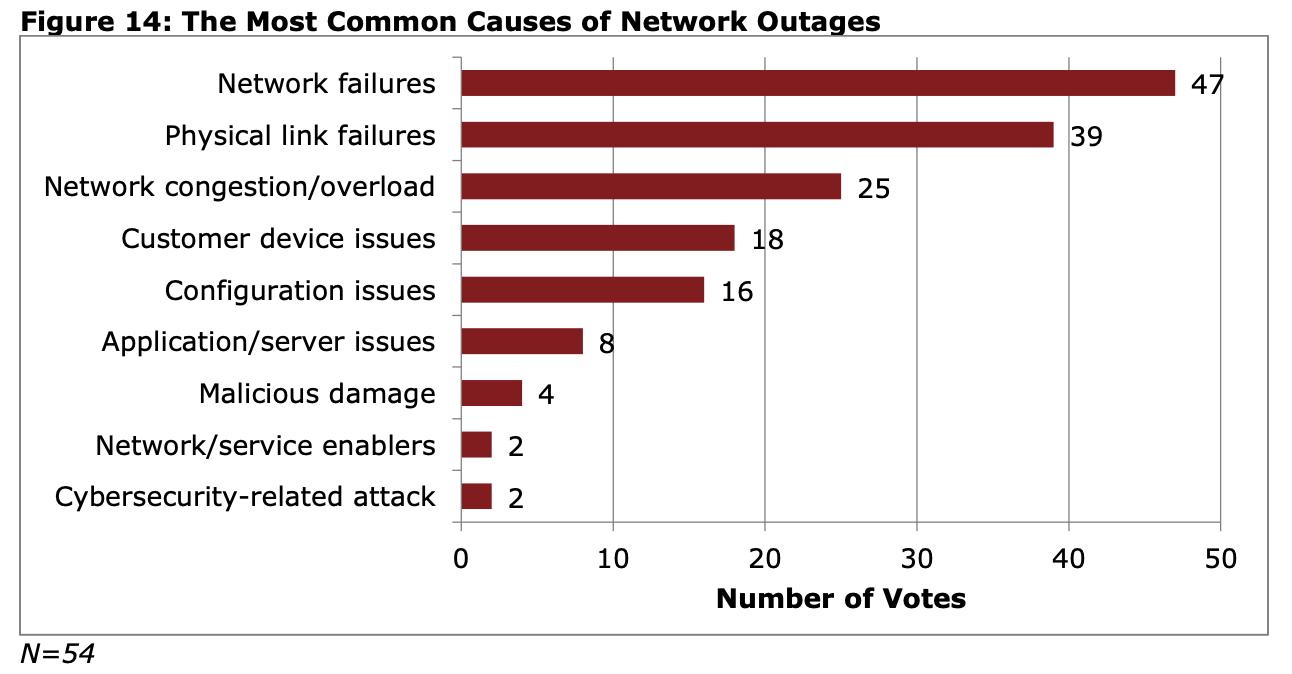 most common network failures graph