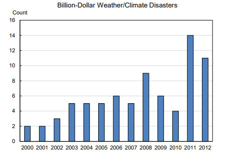 weather climate disasters chart